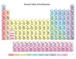 atomic number periodic table list of elements element names symbols and atomic numbers