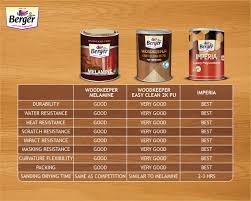 Barzer Wood Keeper Paints Wood Paints Berger Paints