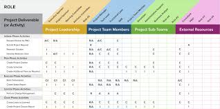 Rasci Matrix Template A Project Management Guide For Everything Raci Smartsheet