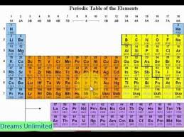 P Table Com Memorize Periodic Table In Few Minutes Hindi Youtube