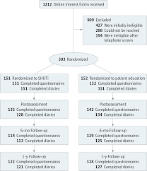 effect of a web based cognitive behavior therapy for insomnia