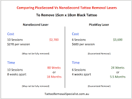 the cost of laser tattoo removal picoway vs nanosecond