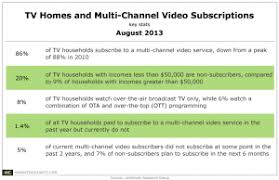 Tv Subscribe Lower Income Households Less Likely To Subscribe To Pay Tv