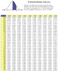 Normal Distribution Table Normal Distribution