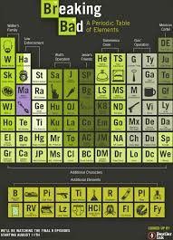 who developed modern periodic table periodic table database chemogenesis