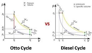 in a pv diagram how does combustion take place in a ci engine