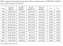 Standard Entropy Change Table Entropy Change Table Entropy Change Table Standard Molar Entropy