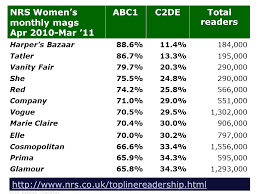 Table    British women     s magazine readerships  Source  Derived from NRS data  June      visual memory co uk