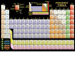 periodic table poster large periodic table of the elements science posters and more