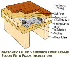 installing hardwood flooring radiant heating