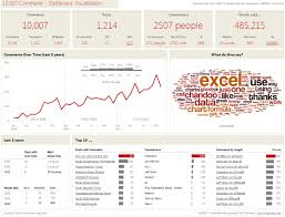 Excel Dashboard Templates Free Excel Dashboard Templates Sles Addins Tools