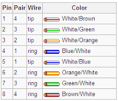 rj61 wiring color code and pinout diagram