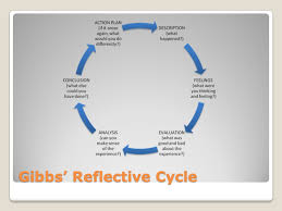 reflection and learning ppt download