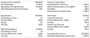 Finanzierung Haus Finanzierung Immobilien Stolperfallen Vermeiden Sparschwein