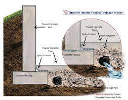 hydro channel basement drainage system