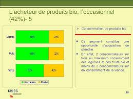 Consommation De Produits Bio Dans Le Marché Du Bio Le Marché Du Bio Crioc Mars Ppt