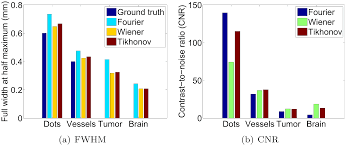 comparison of deconvolution filters for photoacoustic tomography