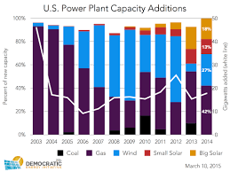 Capacity Small Scale Solar Contributes 13 Of New Power Plant Capacity In