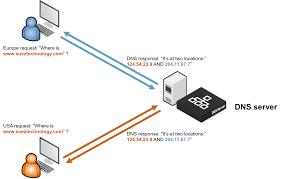 global load balancing dns and the internet brocade community