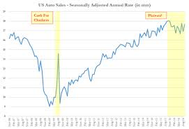 toyota us sales peak autos toyota and nissan execs admit u s auto sales have