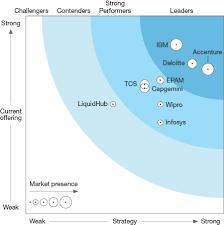 mobile enterprise application services leader accenture