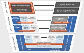 Home Design Software System Requirements System Modeling And Design Management Mentor Graphics