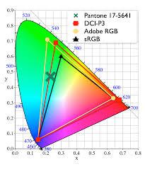 color gamut standards dot color