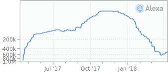 zunoxhd stream traffic statistics rank page speed hypestat