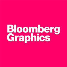 Seeking Graphics Bloomberg Graphics On We Re Hiring Our Team Is Seeking