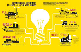 Is Light Energy How Much Energy Is Needed To Power A Light Bulb Revolve Media