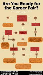 How To Prepare A Resume For A Job Fair by Prepare Resume Career Fair Knowneverywhere Cf
