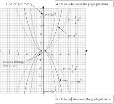 graphing quadratic functions with worked solutions u0026 videos