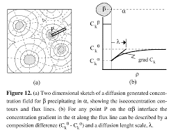 engineering of microstructures