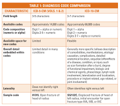 Icd 9 To Icd 10 Conversion Table by Are You Ready For Icd U201310 Anesthesia Business Consultants