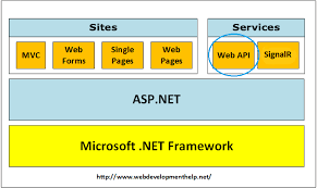 angularjs tutorial with web api creating your first spa application using angularjs and webapi all