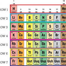 p table of elements periodic table group 1a fresh mon groups of elements revitabeau