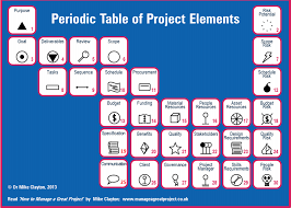 Table Of 4 by Periodic Table Of Project Elements 4 Figures Pinterest