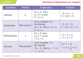 learnhive cambridge checkpoint grade 6 mathematics integers