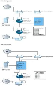 Lan Route Map by Lan Wan Configuration With Fortigate 90d Fortinet Technical