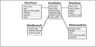 hr schema tables data sap hana schema in data warehouse