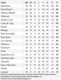 la liga table standings 2015 16 la liga final standing 2015 16 la liga final points table