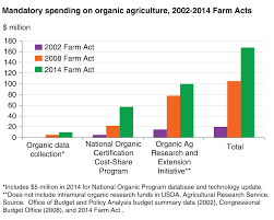 How To Get Usda Certified Usda Ers Organic Provisions In The 2014 Farm Act