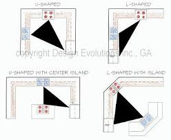 kitchen designs and the planning of a work triangle