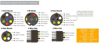 7 pole round wiring diagram diagram wiring diagrams for diy car
