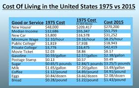 Cost Of Toaster Comparing The Cost Of Living Between 1975 And 2015 You Are Being