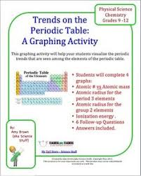 what is the purpose of the periodic table chemistry periodic table of elements notebooking pages periodic