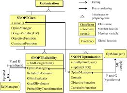 opensees snopt framework for finite element based optimization of