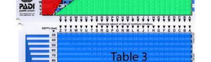 Padi Dive Table by Recreational Dive Planner Jump Sail Dive