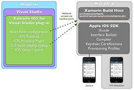 tutorial xamarin the most detailed in the windows installation xamarin ios tutorial