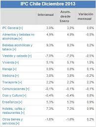 cuanto es el incremento del ipc ao 2016 tasa de inflación chile ipc 2015 rankia